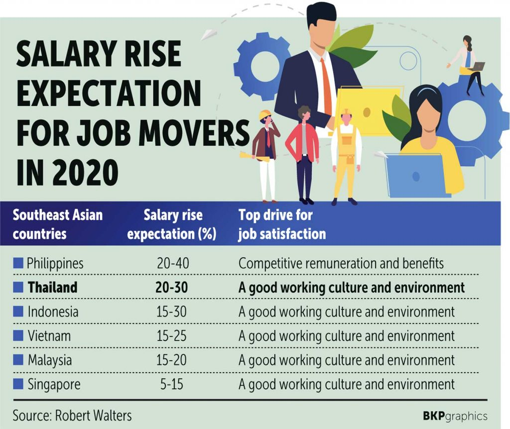 Salary Rise Expectation For Job Movers in 2020