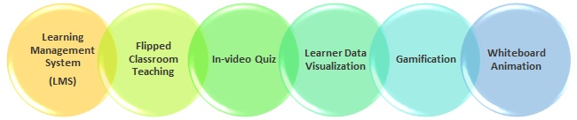 Using technology in PBL
